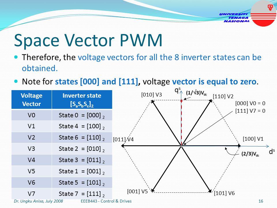 Inverter state [SaSbSc]2